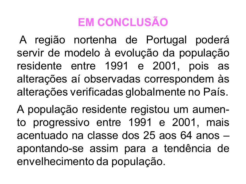 Evolução da população residente em Portugal (efectivos totais por classes etárias)