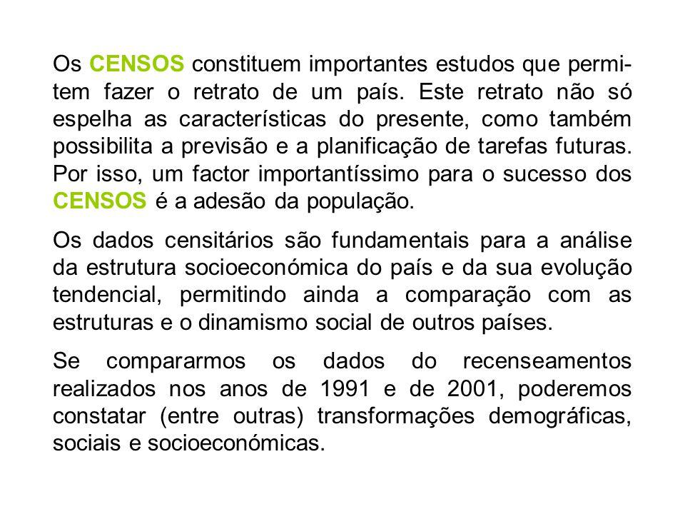 CENSOS 2001 Evolução da população residente 1991 – 2001 Ana Filipa Jorge Esc.Secundária S.Pedro da Cova