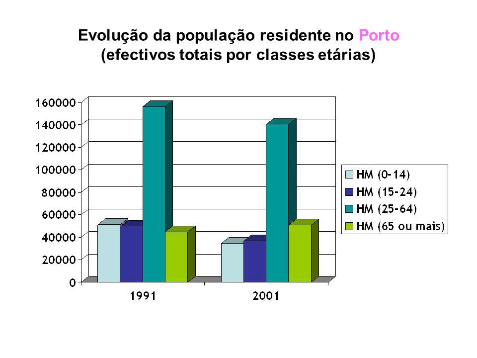 Evolução da população residente no Porto (efectivos totais / por sexo)