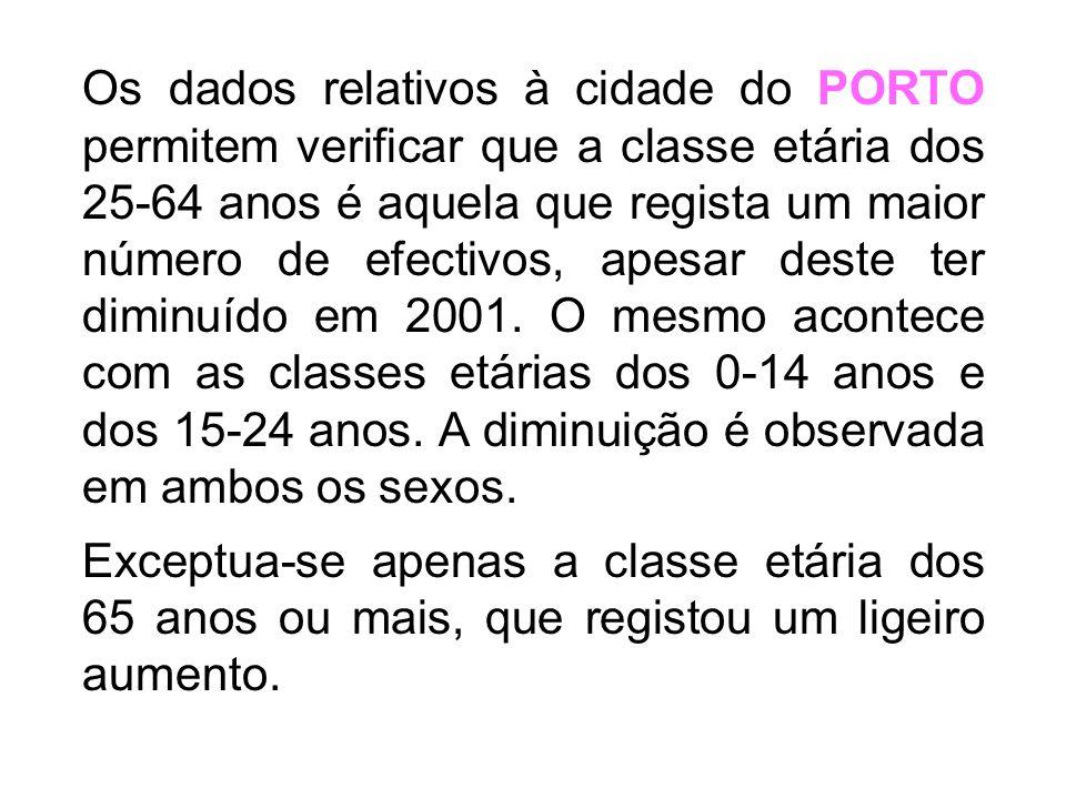 Evolução da população residente no Porto (efectivos totais por classes etárias)
