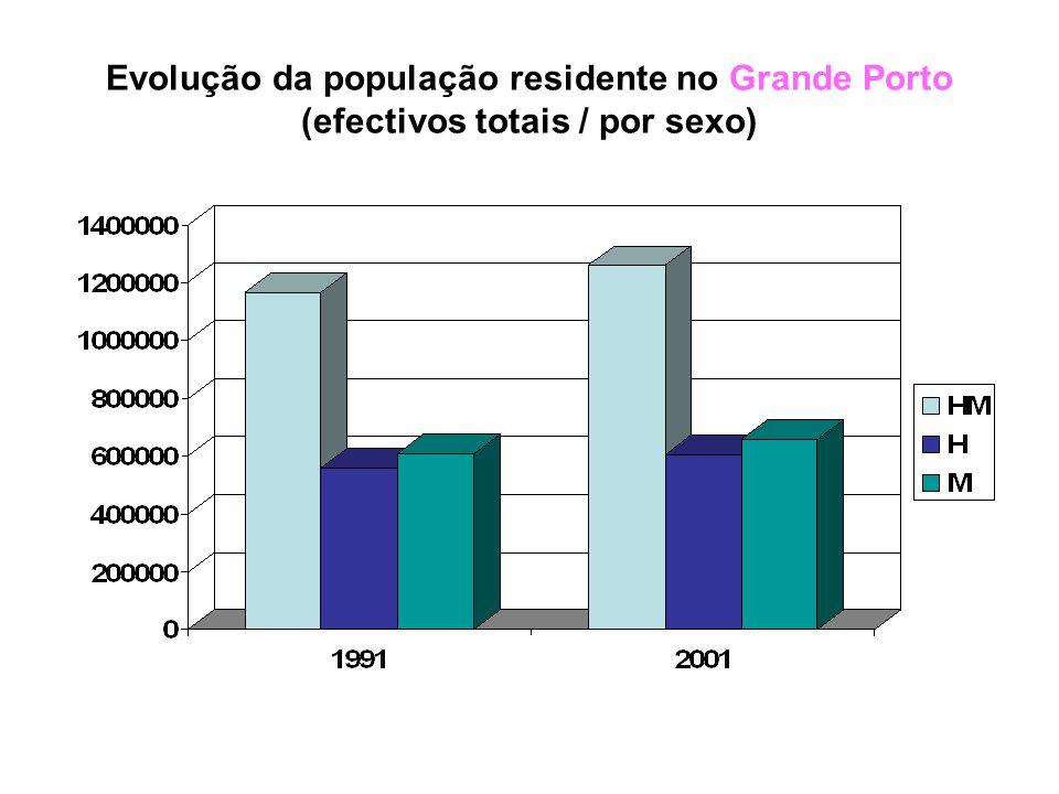 Os dados relativos à cidade do PORTO permitem verificar que a classe etária dos 25-64 anos é aquela que regista um maior número de efectivos, apesar deste ter diminuído em 2001.