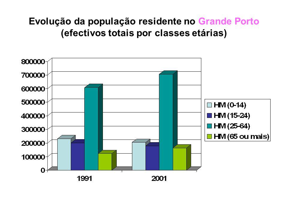 Evolução da população residente no Grande Porto (efectivos totais / por sexo)