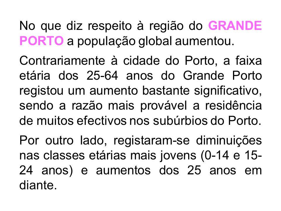 Evolução da população residente no Grande Porto (efectivos totais por classes etárias)
