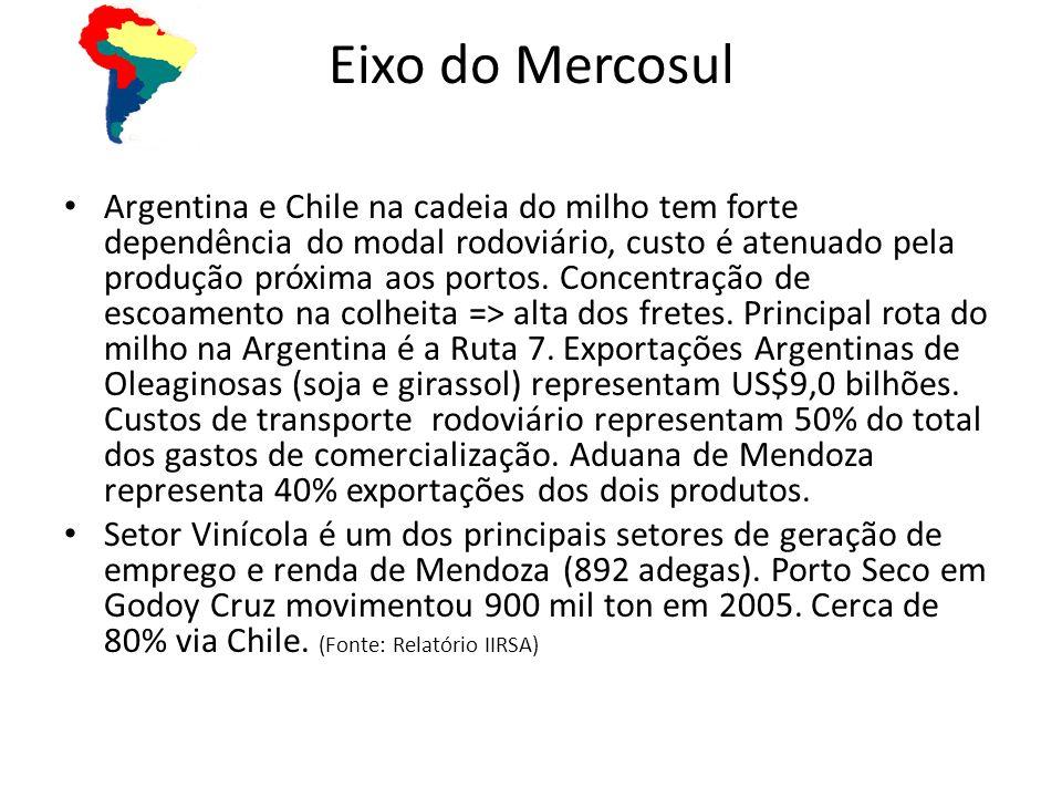 Eixo do Mercosul Argentina e Chile na cadeia do milho tem forte dependência do modal rodoviário, custo é atenuado pela produção próxima aos portos. Co