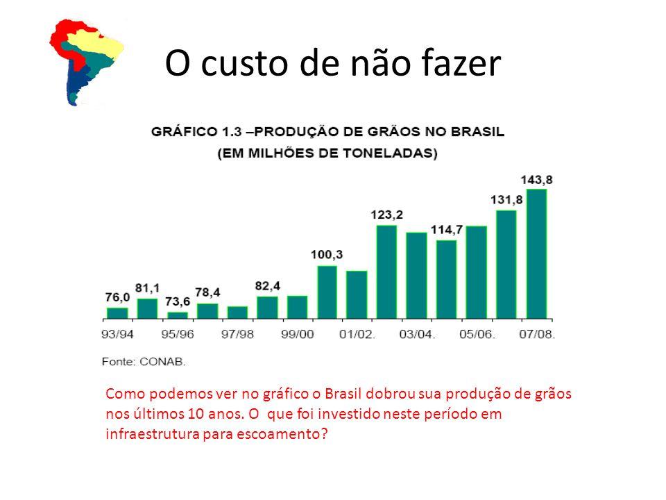 O custo de não fazer Como podemos ver no gráfico o Brasil dobrou sua produção de grãos nos últimos 10 anos. O que foi investido neste período em infra