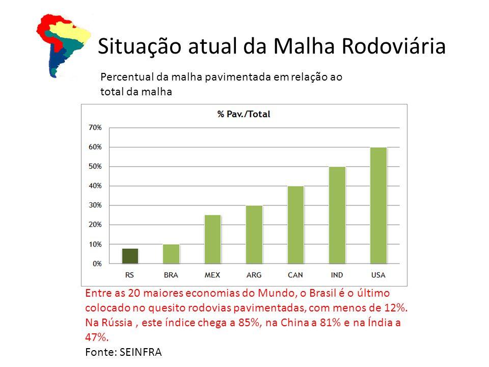 Situação atual da Malha Rodoviária Percentual da malha pavimentada em relação ao total da malha Entre as 20 maiores economias do Mundo, o Brasil é o último colocado no quesito rodovias pavimentadas, com menos de 12%.