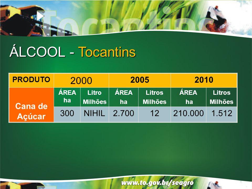 PRODUTO 2000 20052010 Cana de Açúcar ÁREA ha Litro Milhões ÁREA ha Litros Milhões ÁREA ha Litros Milhões 300NIHIL2.70012210.0001.512 ÁLCOOL - Tocantin