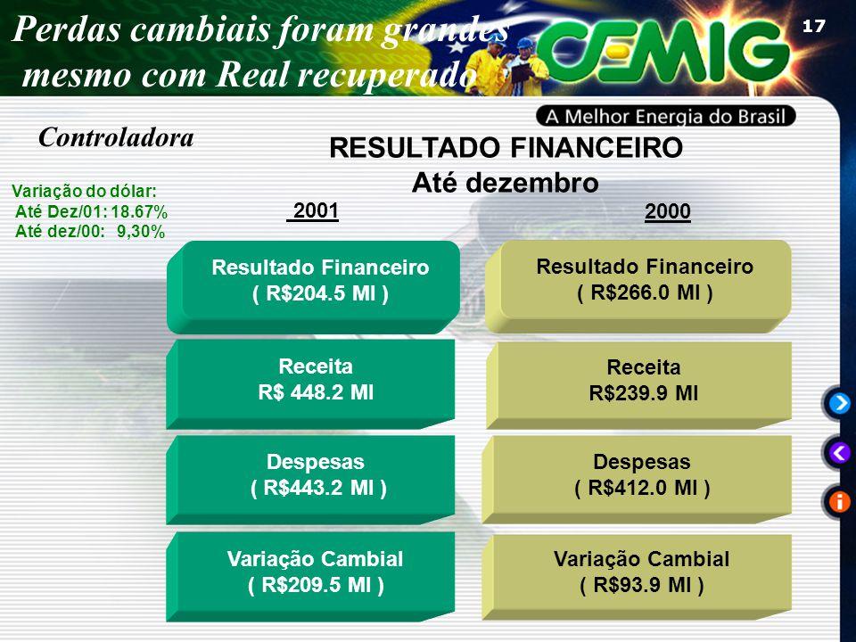17 Resultado Financeiro ( R$204.5 MI ) Resultado Financeiro ( R$266.0 MI ) Variação Cambial ( R$209.5 MI ) Despesas ( R$443.2 MI ) Receita R$ 448.2 MI