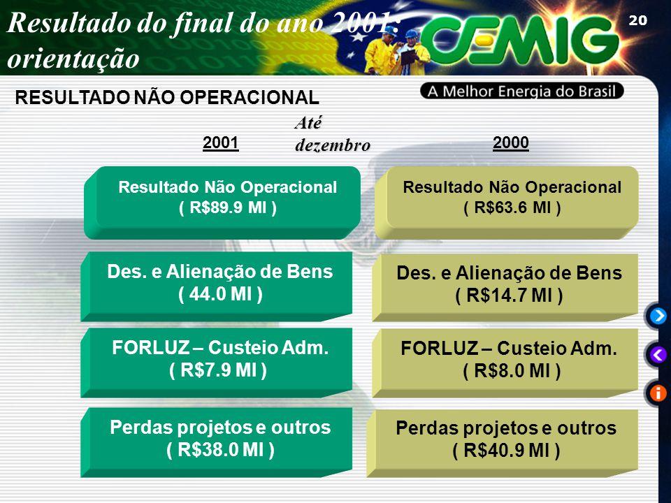 20 Resultado Não Operacional ( R$89.9 MI ) Resultado Não Operacional ( R$63.6 MI ) FORLUZ – Custeio Adm. ( R$7.9 MI ) Des. e Alienação de Bens ( 44.0