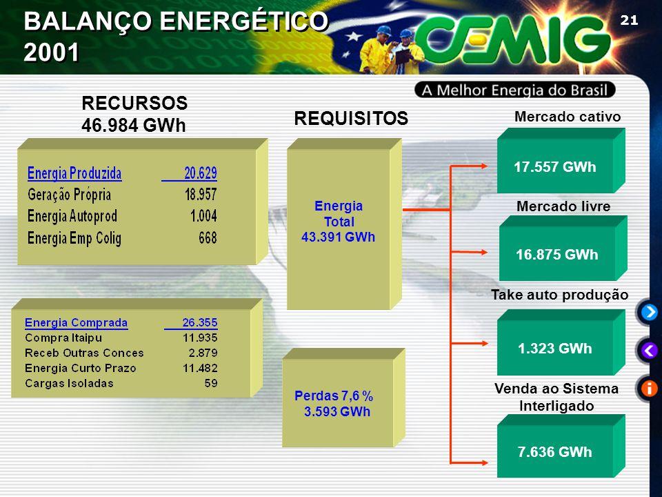 21 REQUISITOS Mercado cativo Mercado livre Venda ao Sistema Interligado 17.557 GWh 16.875 GWh 7.636 GWh Energia Total 43.391 GWh Perdas 7,6 % 3.593 GWh BALANÇO ENERGÉTICO 2001 Take auto produção 1.323 GWh RECURSOS 46.984 GWh