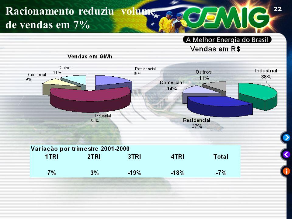22 Racionamento reduziu volume de vendas em 7%