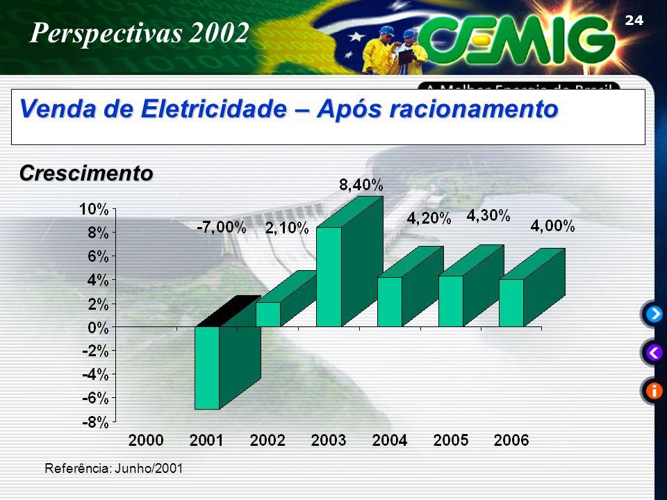 24 Venda de Eletricidade – Após racionamento Referência: Junho/2001 Crescimento Perspectivas 2002