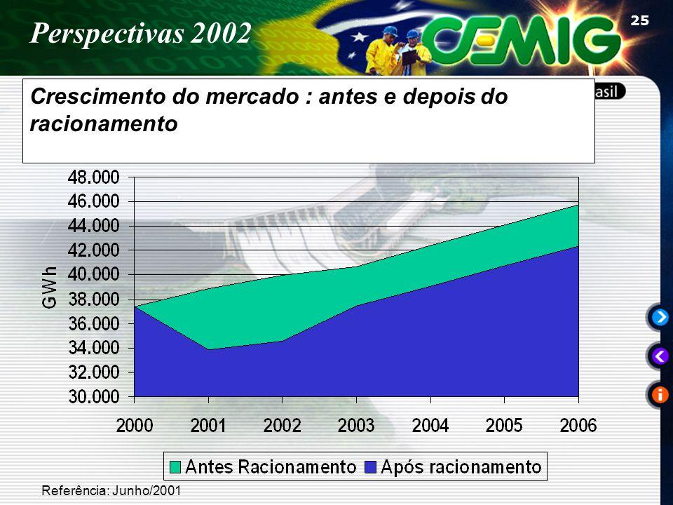 25 Crescimento do mercado : antes e depois do racionamento Referência: Junho/2001 Perspectivas 2002