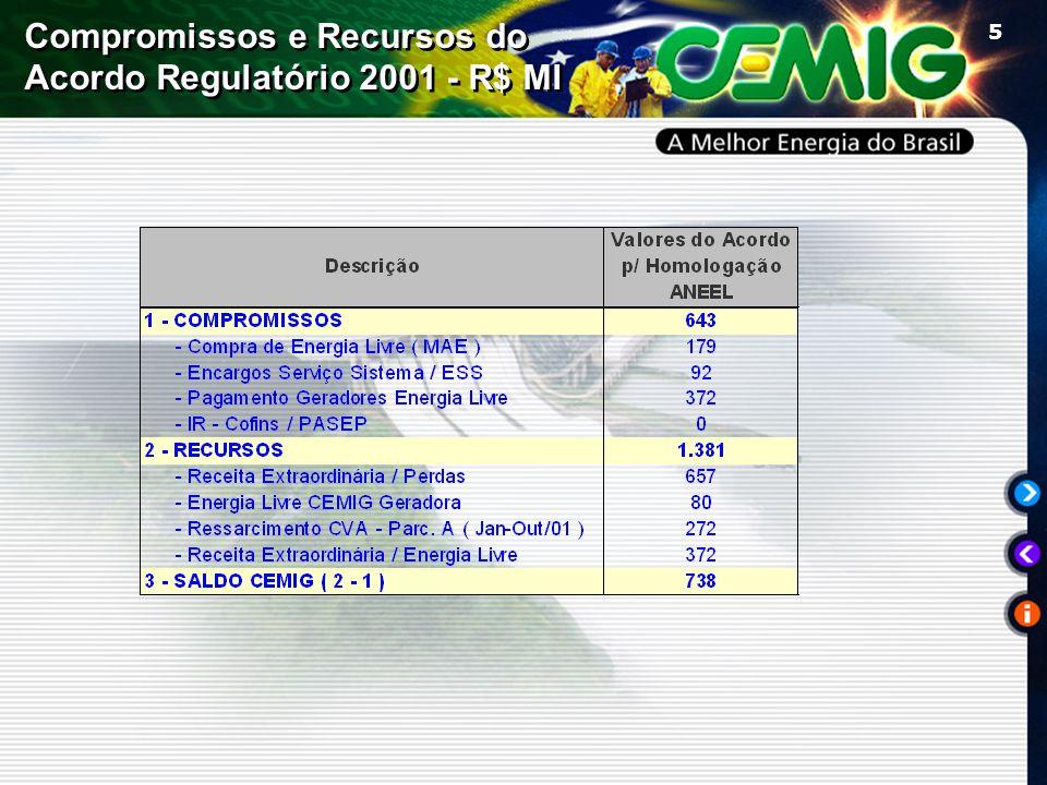 5 Compromissos e Recursos do Acordo Regulatório 2001 - R$ MI