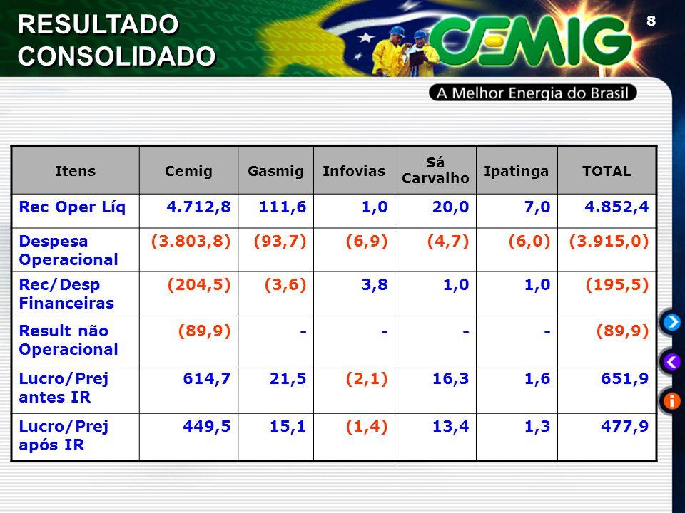 8 RESULTADO CONSOLIDADO ItensCemigGasmigInfovias Sá Carvalho IpatingaTOTAL Rec Oper Líq4.712,8111,61,020,07,04.852,4 Despesa Operacional (3.803,8)(93,7)(6,9)(4,7)(6,0)(3.915,0) Rec/Desp Financeiras (204,5)(3,6)3,81,0 (195,5) Result não Operacional (89,9)---- Lucro/Prej antes IR 614,721,5(2,1)16,31,6651,9 Lucro/Prej após IR 449,515,1(1,4)13,41,3477,9