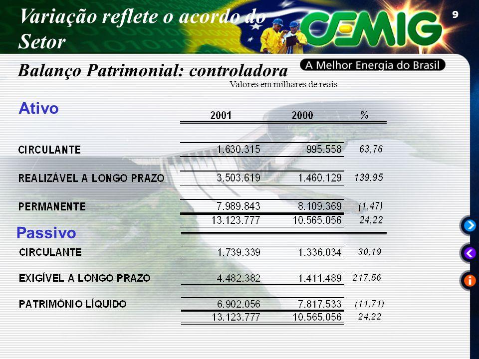 20 Resultado Não Operacional ( R$89.9 MI ) Resultado Não Operacional ( R$63.6 MI ) FORLUZ – Custeio Adm.