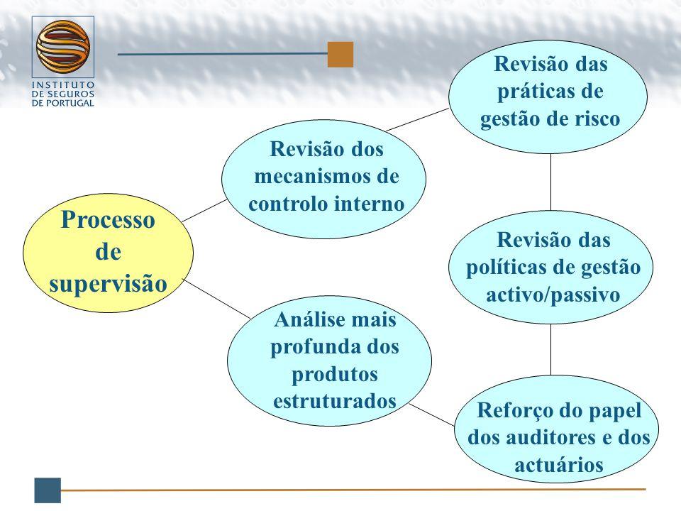 Revisão das práticas de gestão de risco Revisão dos mecanismos de controlo interno Revisão das políticas de gestão activo/passivo Análise mais profunda dos produtos estruturados Reforço do papel dos auditores e dos actuários