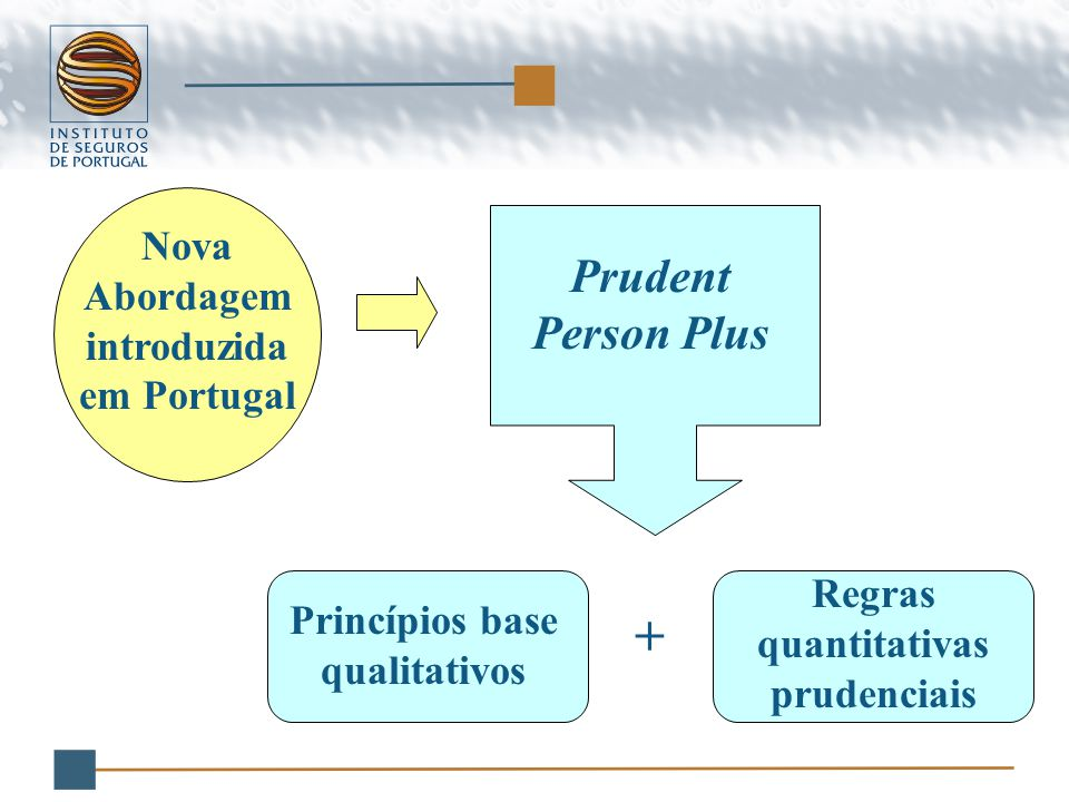 Nova Abordagem introduzida em Portugal Princípios base qualitativos Prudent Person Plus + Regras quantitativas prudenciais