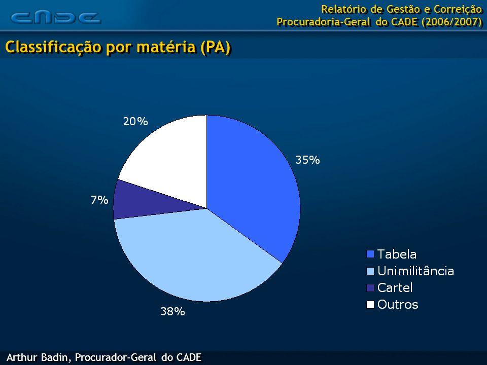 Arthur Badin, Procurador-Geral do CADE Classificação por matéria (PA) Relatório de Gestão e Correição Procuradoria-Geral do CADE (2006/2007)