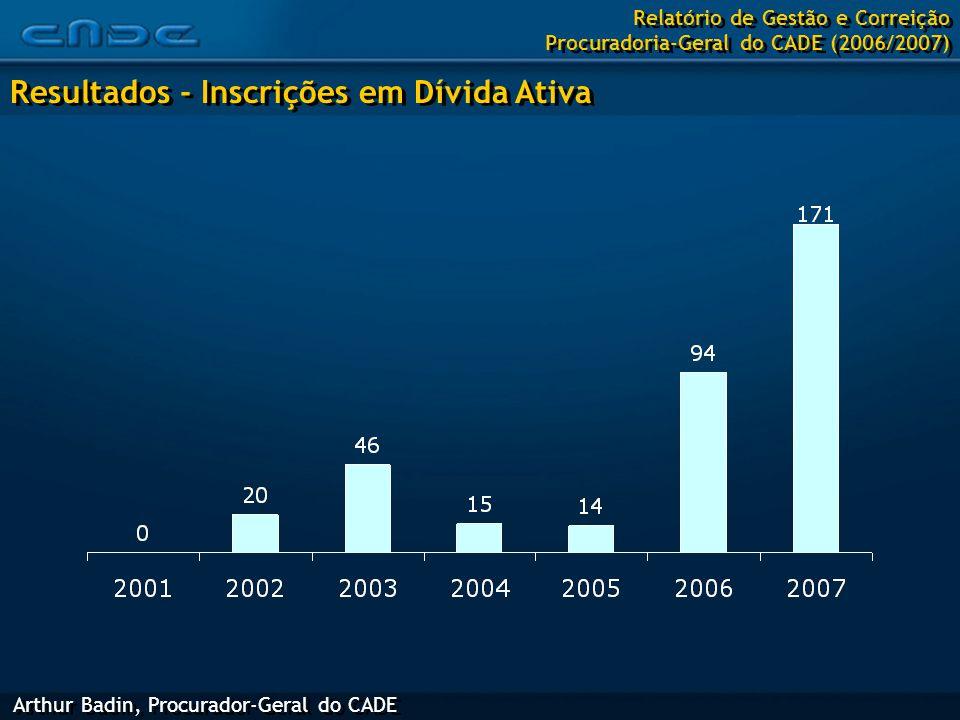 Arthur Badin, Procurador-Geral do CADE Resultados - Inscrições em Dívida Ativa Relatório de Gestão e Correição Procuradoria-Geral do CADE (2006/2007)