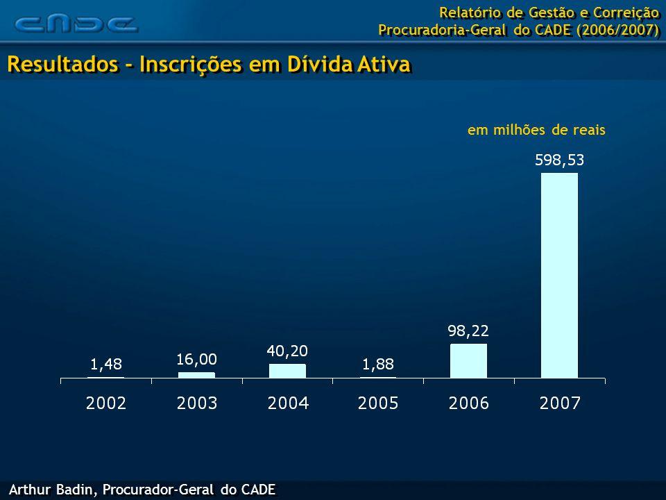 Arthur Badin, Procurador-Geral do CADE Resultados - Inscrições em Dívida Ativa Relatório de Gestão e Correição Procuradoria-Geral do CADE (2006/2007) em milhões de reais