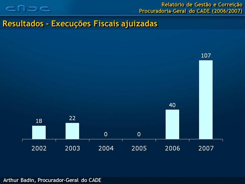 Arthur Badin, Procurador-Geral do CADE Resultados - Execuções Fiscais ajuizadas Relatório de Gestão e Correição Procuradoria-Geral do CADE (2006/2007)