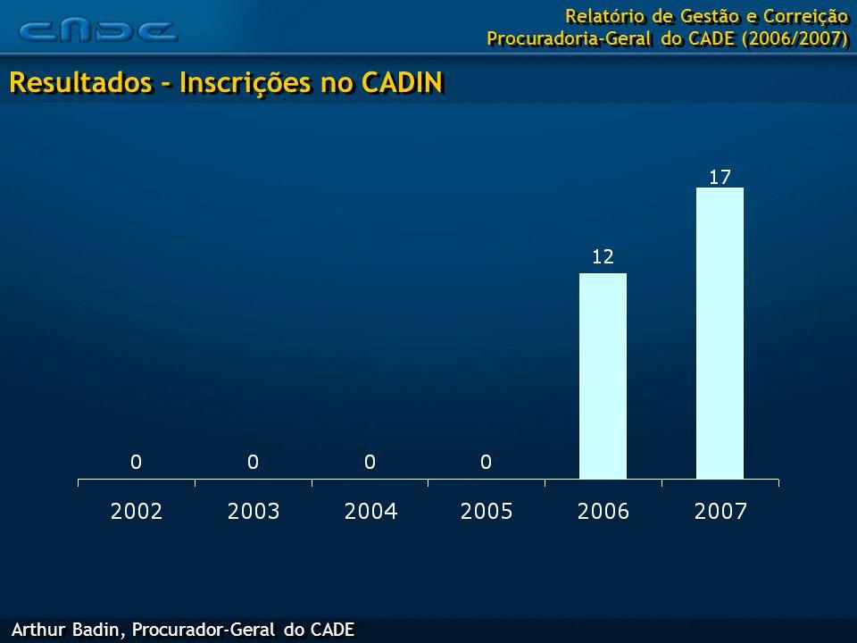 Arthur Badin, Procurador-Geral do CADE Resultados - Inscrições no CADIN Relatório de Gestão e Correição Procuradoria-Geral do CADE (2006/2007)
