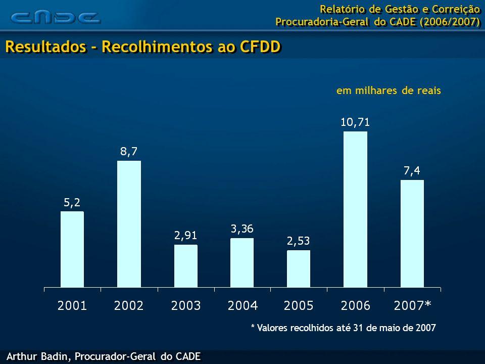 Arthur Badin, Procurador-Geral do CADE Resultados - Recolhimentos ao CFDD Relatório de Gestão e Correição Procuradoria-Geral do CADE (2006/2007) em milhares de reais * Valores recolhidos até 31 de maio de 2007