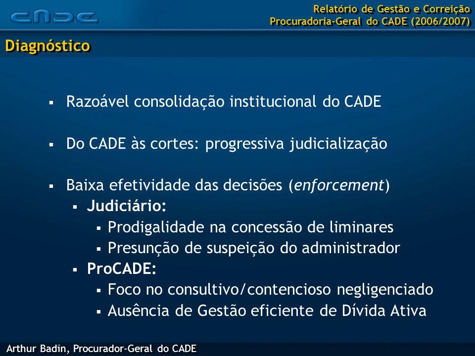 Diagnóstico  Razoável consolidação institucional do CADE  Do CADE às cortes: progressiva judicialização  Baixa efetividade das decisões (enforcement)  Judiciário:  Prodigalidade na concessão de liminares  Presunção de suspeição do administrador  ProCADE:  Foco no consultivo/contencioso negligenciado  Ausência de Gestão eficiente de Dívida Ativa Arthur Badin, Procurador-Geral do CADE Relatório de Gestão e Correição Procuradoria-Geral do CADE (2006/2007)