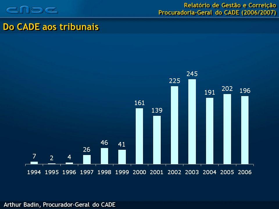 Do CADE aos tribunais Arthur Badin, Procurador-Geral do CADE Relatório de Gestão e Correição Procuradoria-Geral do CADE (2006/2007)