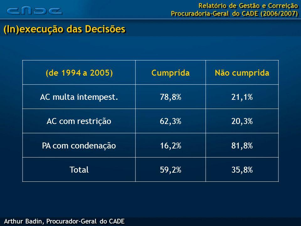 (de 1994 a 2005)CumpridaNão cumprida AC multa intempest.78,8%21,1% AC com restrição62,3%20,3% PA com condenação16,2%81,8% Total59,2%35,8% Arthur Badin, Procurador-Geral do CADE (In)execução das Decisões Relatório de Gestão e Correição Procuradoria-Geral do CADE (2006/2007)