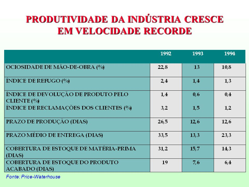 PRODUTIVIDADE DA INDÚSTRIA CRESCE EM VELOCIDADE RECORDE Fonte: Price-Waterhouse