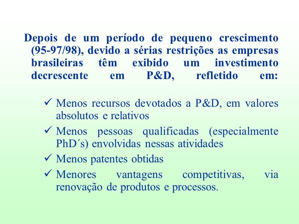 Depois de um período de pequeno crescimento (95-97/98), devido a sérias restrições as empresas brasileiras têm exibido um investimento decrescente em