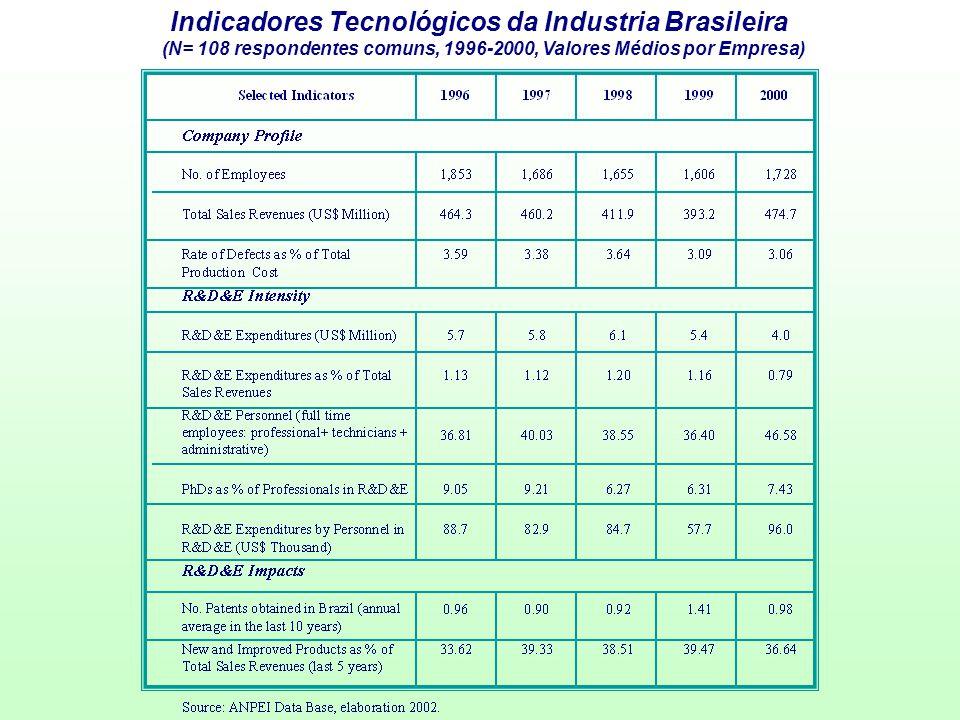 Indicadores Tecnológicos da Industria Brasileira (N= 108 respondentes comuns, 1996-2000, Valores Médios por Empresa)