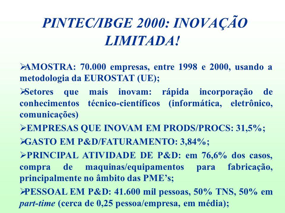 PINTEC/IBGE 2000: INOVAÇÃO LIMITADA!  AMOSTRA: 70.000 empresas, entre 1998 e 2000, usando a metodologia da EUROSTAT (UE);  Setores que mais inovam: