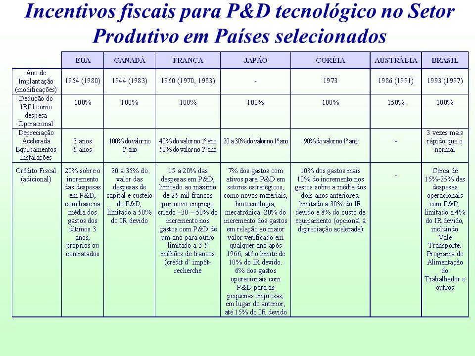 Incentivos fiscais para P&D tecnológico no Setor Produtivo em Países selecionados
