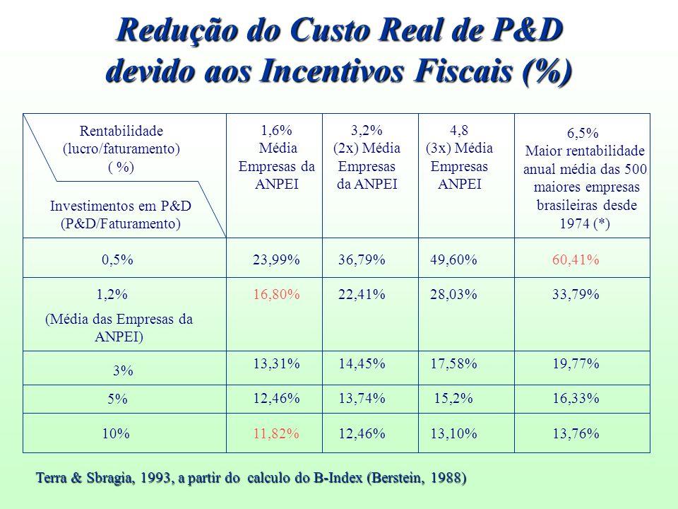 Rentabilidade (lucro/faturamento) ( %) Investimentos em P&D (P&D/Faturamento) 1,6% Média Empresas da ANPEI 3,2% (2x) Média Empresas da ANPEI 4,8 (3x)