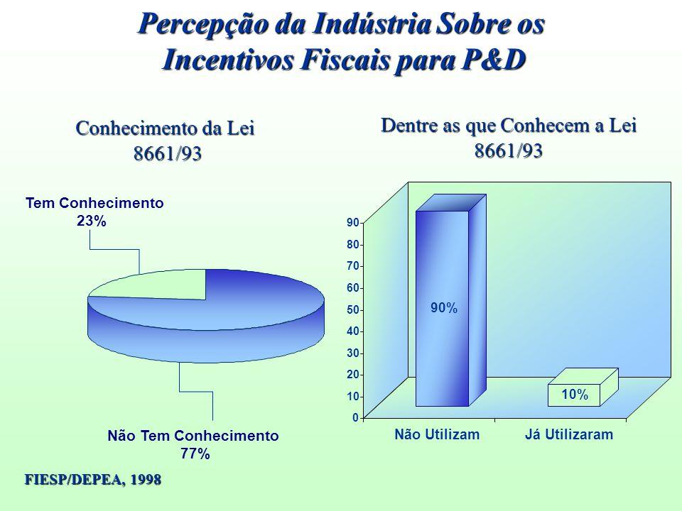 Conhecimento da Lei 8661/93 Não Tem Conhecimento 77% Tem Conhecimento 23% 90% 10% 0 10 20 30 40 50 60 70 80 90 Não UtilizamJá Utilizaram Dentre as que