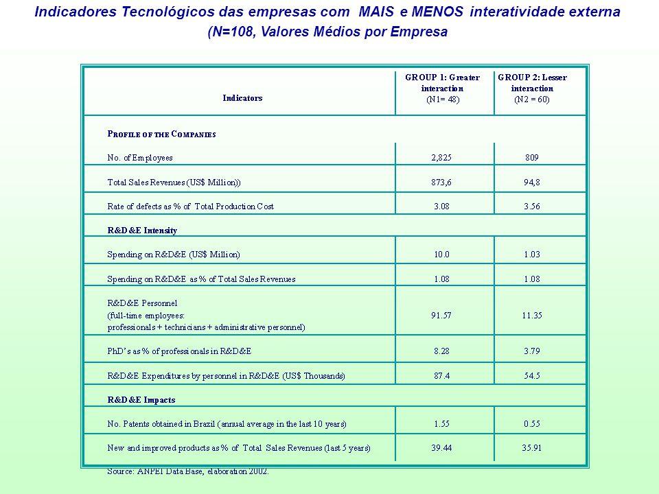 Indicadores Tecnológicos das empresas com MAIS e MENOS interatividade externa (N=108, Valores Médios por Empresa