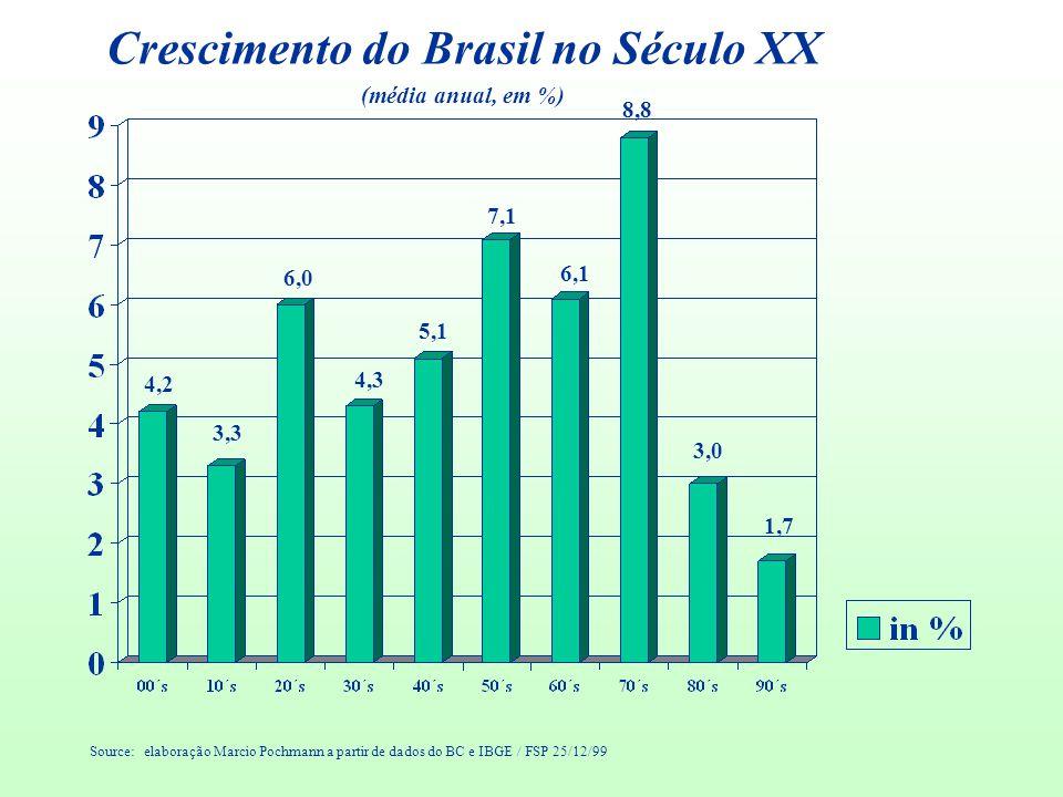 Crescimento do Brasil no Século XX (média anual, em %) Source: elaboração Marcio Pochmann a partir de dados do BC e IBGE / FSP 25/12/99 4,2 3,3 6,0 4,