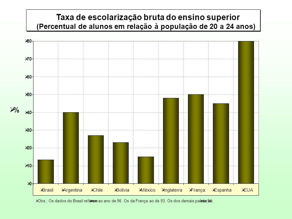 00  10  20  30  40  50  60  70  80  Brasil  Argentina  Chile  Bolívia  México  Inglaterra  França  Espanha  EUA  Taxa de escolariz