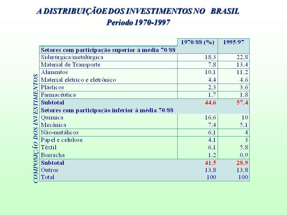 A DISTRIBUIÇÃOE DOS INVESTIMENTOS NO BRASIL Periodo 1970-1997 COMPOSIÇÃO DOS INVESTIMENTOS