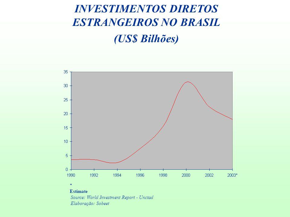 INVESTIMENTOS DIRETOS ESTRANGEIROS NO BRASIL (US$ Bilhões) Source: World Investment Report - Unctad Elaboração: Sobeet * Estimate