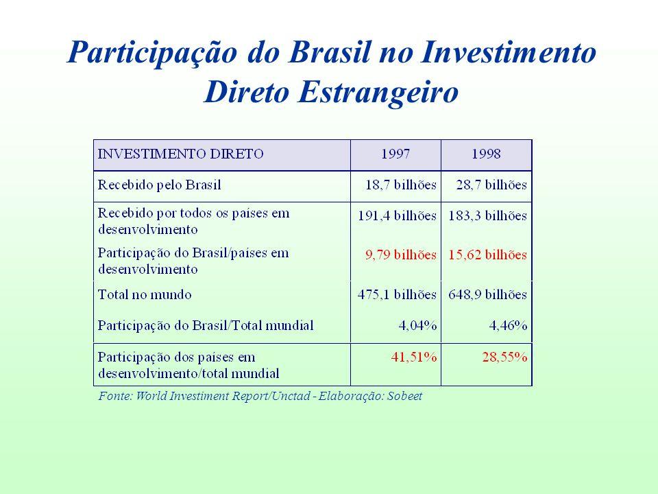 Participação do Brasil no Investimento Direto Estrangeiro Fonte: World Investiment Report/Unctad - Elaboração: Sobeet
