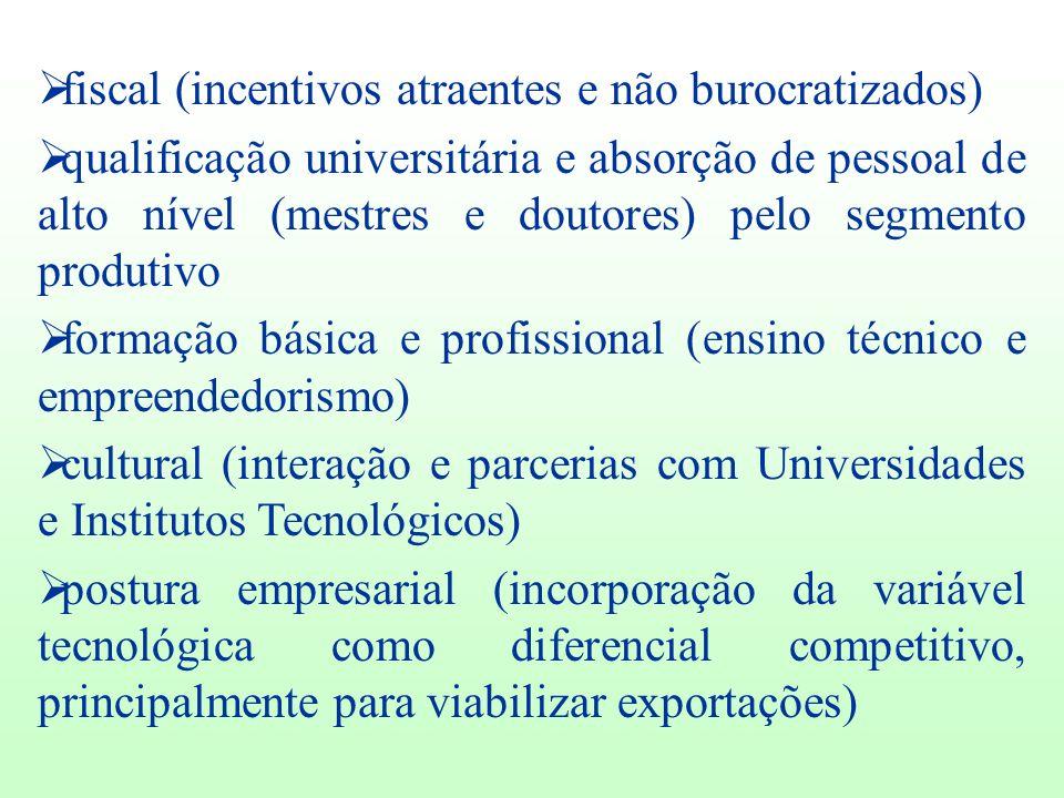  fiscal (incentivos atraentes e não burocratizados)  qualificação universitária e absorção de pessoal de alto nível (mestres e doutores) pelo segmen