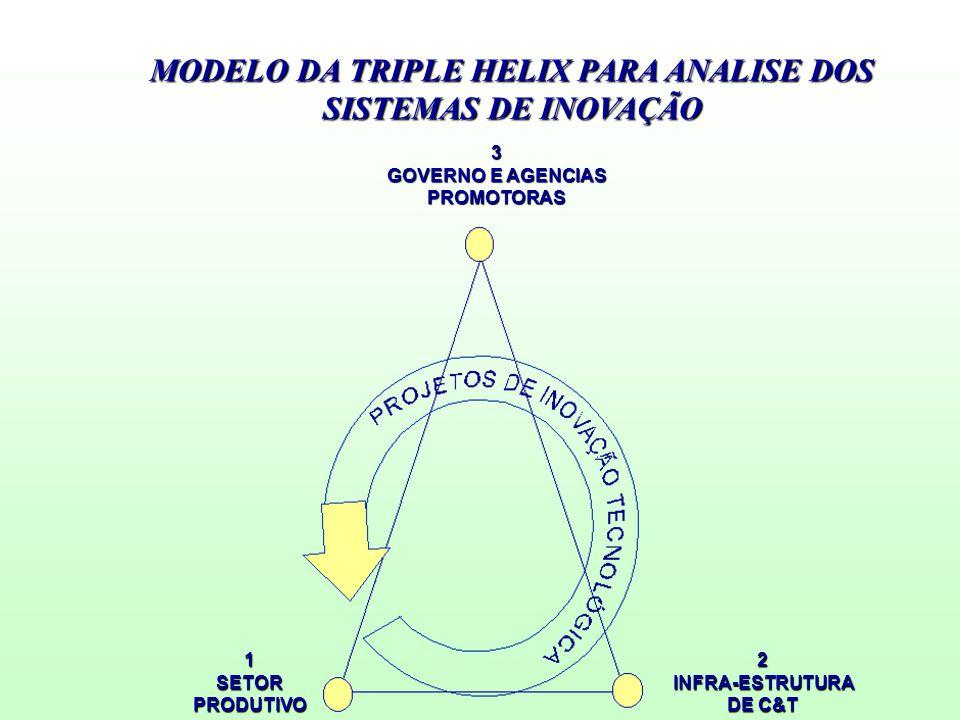 3 GOVERNO E AGENCIAS PROMOTORAS 1SETORPRODUTIVO MODELO DA TRIPLE HELIX PARA ANALISE DOS SISTEMAS DE INOVAÇÃO 2INFRA-ESTRUTURA DE C&T