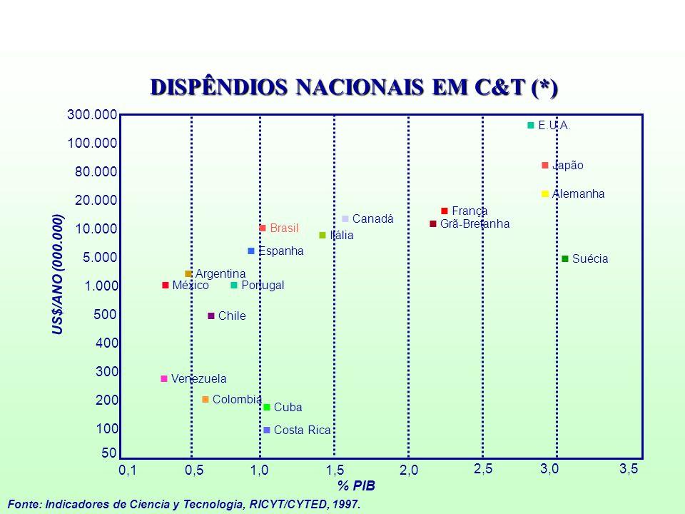 DISPÊNDIOS NACIONAIS EM C&T (*) Fonte: Indicadores de Ciencia y Tecnologia, RICYT/CYTED, 1997. 2,01,51,00,50,1 2,53,03,5 300.000 100.000 80.000 20.000