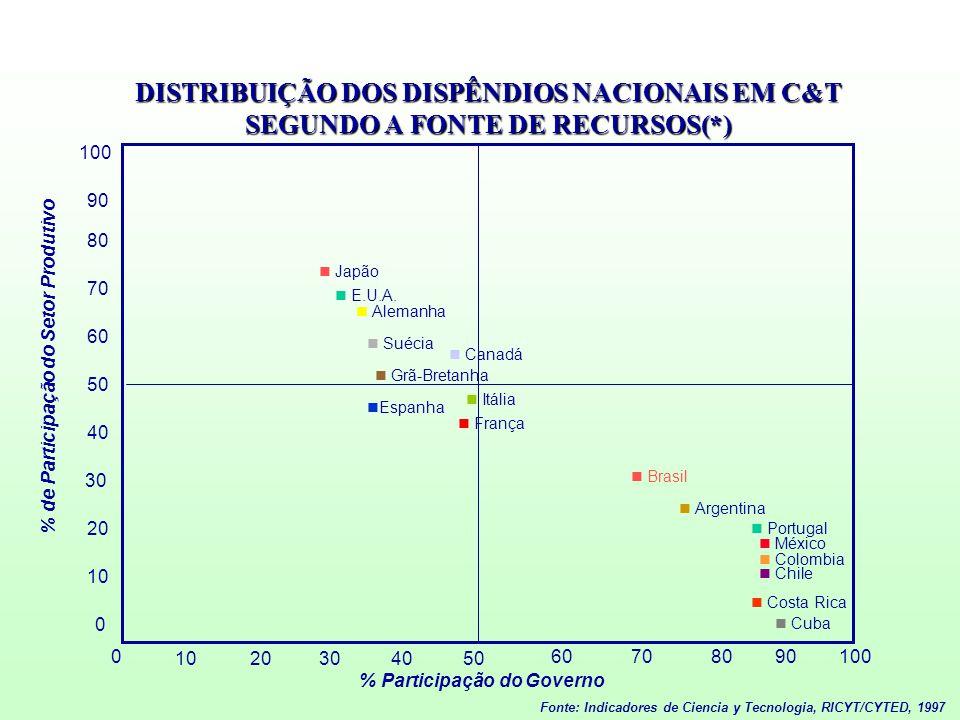 DISTRIBUIÇÃO DOS DISPÊNDIOS NACIONAIS EM C&T SEGUNDO A FONTE DE RECURSOS(*) Fonte: Indicadores de Ciencia y Tecnologia, RICYT/CYTED, 1997 % de Partici