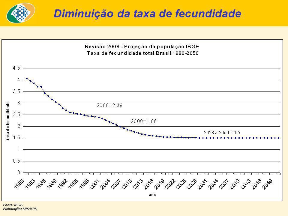 Fonte: IBGE. Elaboração: SPS/MPS. Diminuição da taxa de fecundidade