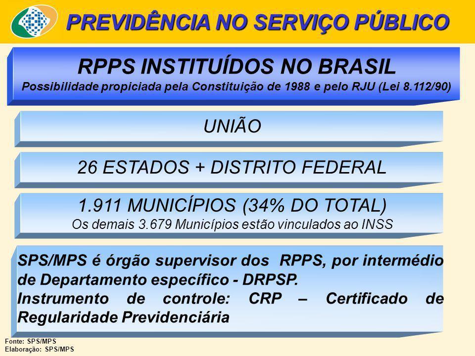 PREVIDÊNCIA NO SERVIÇO PÚBLICO UNIÃO 26 ESTADOS + DISTRITO FEDERAL 1.911 MUNICÍPIOS (34% DO TOTAL) Os demais 3.679 Municípios estão vinculados ao INSS RPPS INSTITUÍDOS NO BRASIL Possibilidade propiciada pela Constituição de 1988 e pelo RJU (Lei 8.112/90) Fonte: SPS/MPS Elaboração: SPS/MPS SPS/MPS é órgão supervisor dos RPPS, por intermédio de Departamento específico - DRPSP.